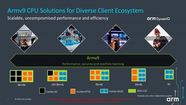 Компоновки ядер для будущих процессоров