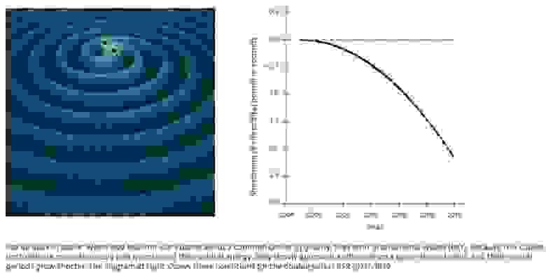 Релятивистский прогноз (красная линия) и ньютоновский прогноз (зелёная линия) в сравнении с данными двойного пульсара (чёрные точки). С самого первого открытия двойной нейтронной звездной системы мы знали, что гравитационное излучение уносит энергию. Поиск системы на завершающих стадиях движения по спирали и слияния был только вопросом времени (НАСА (L), РАДИОАСТРОНОМИЧЕСКИЙ ИНСТИТУТ МАКСА ПЛАНКА/МАЙКЛ КРАМЕР)