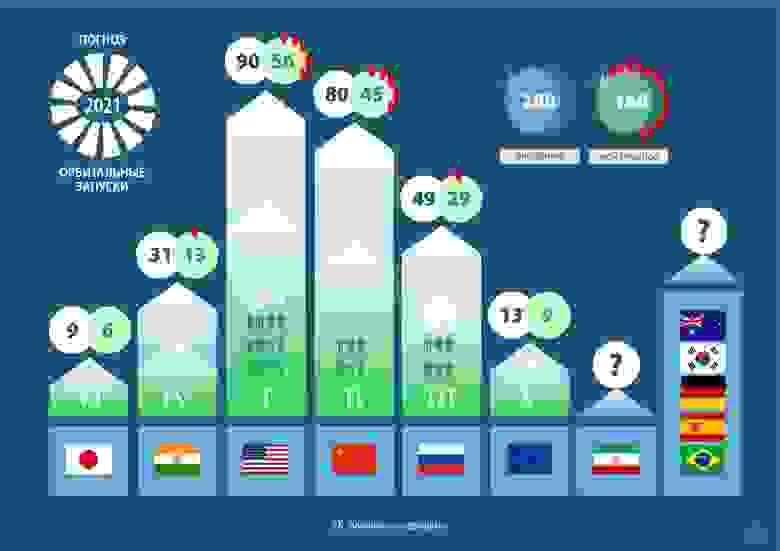 Ожидания и мой прогноз орбитальных запусков по странам на 2021 год.