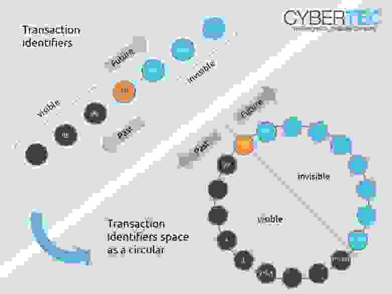 Одно из наглядных объяснений 32-bit transaction ID wraparound