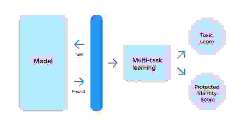 Схема обучения модели с применением multitask-learning