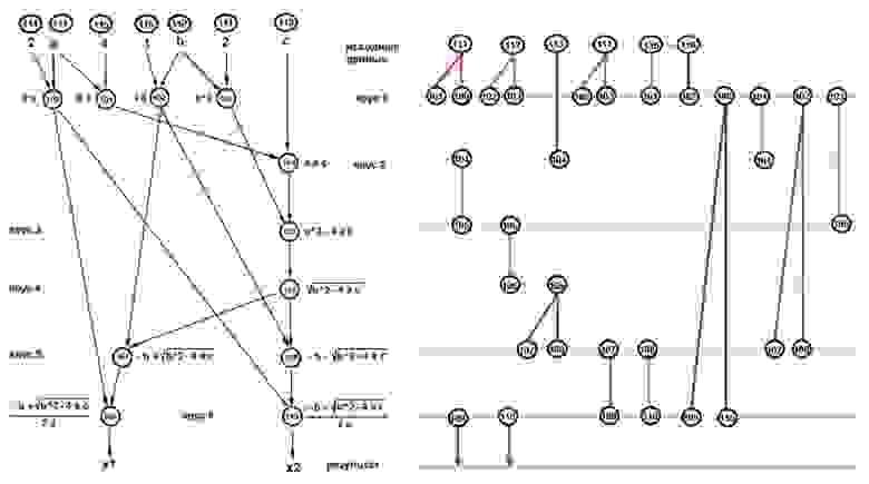 """Рисунок 1 Исходная ЯПФ алгоритма (слева) и соответствующая диаграмма ВЖД (справа, формула одновременно существующих данных """"6-5-4-3-3-3-2"""")"""