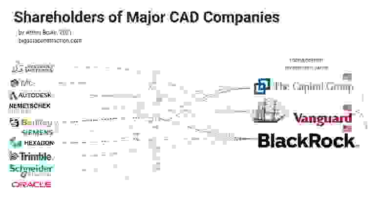 Акционеры крупнейших CAD-компаний