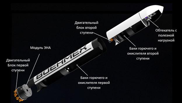 Общая схема РН с ЭНА/турбогенератором