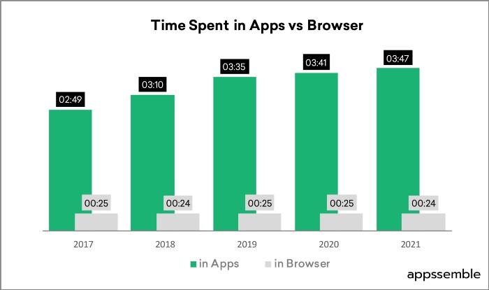 В браузере мы проводит в среднем 25 минут, в приложениях — 3:35 минут.
