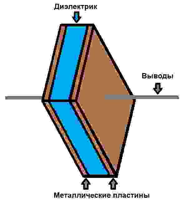Рис. 1. Компоненты, из которых состоит конденсатор — две проводящие пластины, разделённые слоем диэлектрика.