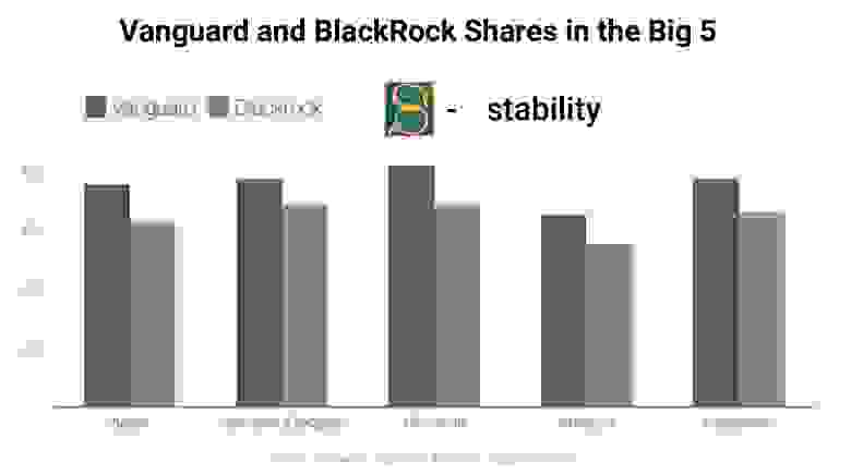 Доля владения акциями BlackRock и Vanguard в компаниях Big 5