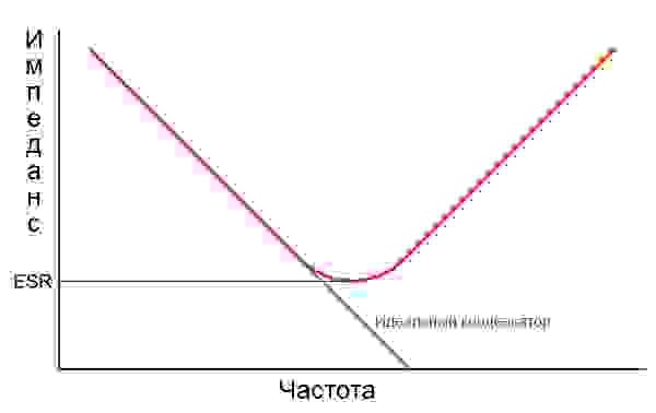 Рис. 6. Паразитная индуктивность приводит к тому, что у конденсаторы имеют электрический резонанс, иногда — в пределах слышимого диапазона частот.