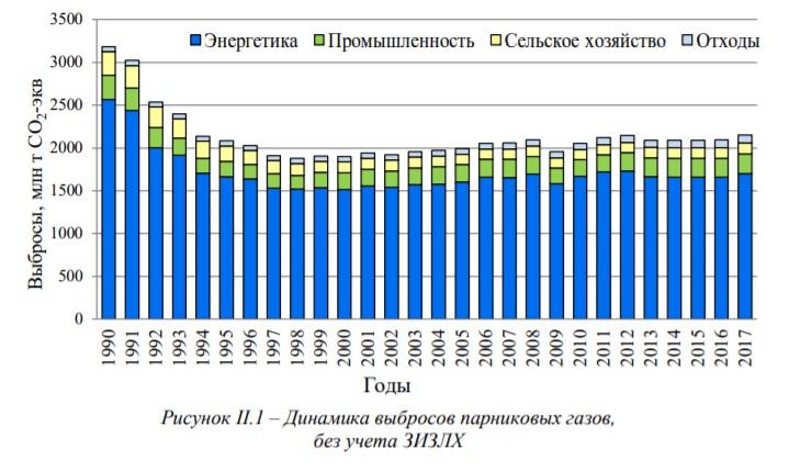Выбросы России по годам, без учета поглощения лесов. С учетом поглощения в 2017 получается около 1,6 млрд.т. вместо 2,2 млрд .т.