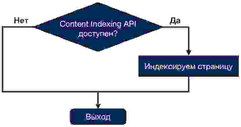 Алгоритм индексации страниц