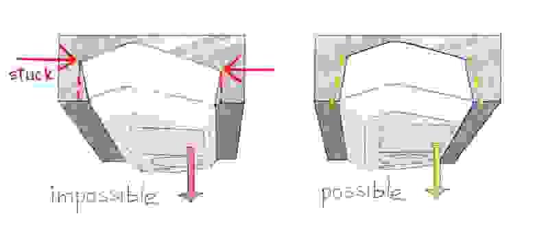 Деталь невозможно извлечь из пресс-формы, если она неправильно спроектирована