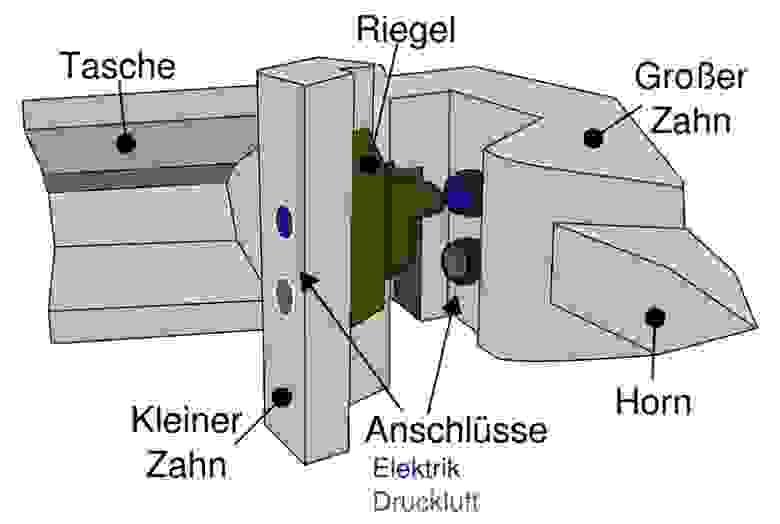 Вот, собственно, схема. Großer Zahn — большой зуб, Kleiner Zahn — малый зуб, Anschlüsse — электро- и пневмосоединения, Riegel — замок, Horn — стопор, Tasche — паз стопора. Жёсткость сцепки как раз и обеспечивается взаимодействием стопора одной сцепки и паза другой