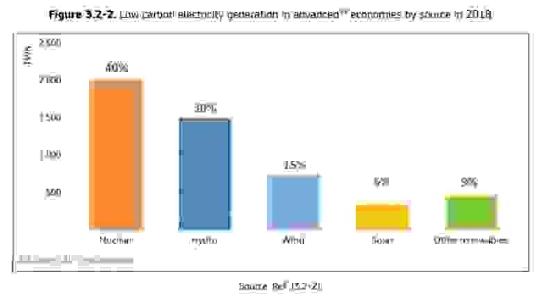 Вклады различных источников в выработку низкоуглеродной электроэнергии в развитых странах. График из отчета JRC.
