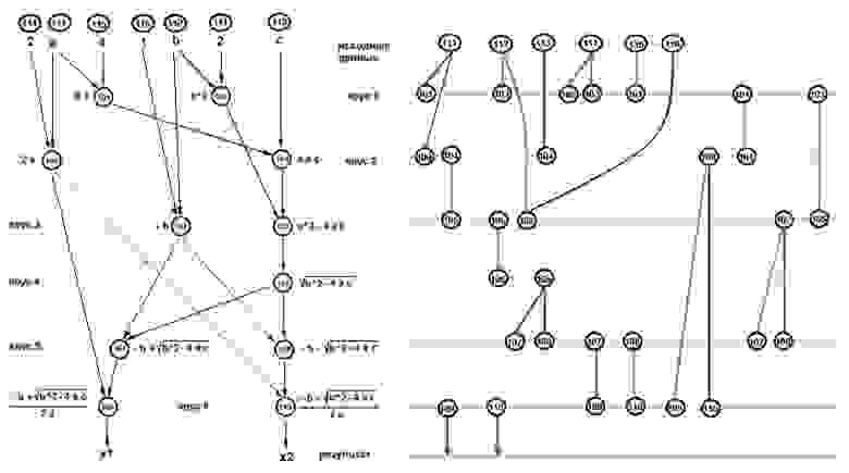 """Рисунок 2 Модифицированная (один из вариантов) ЯПФ рис.1 и соответствующая ВЖД данных (формула """"6-7-5-3-3-3-2"""")"""