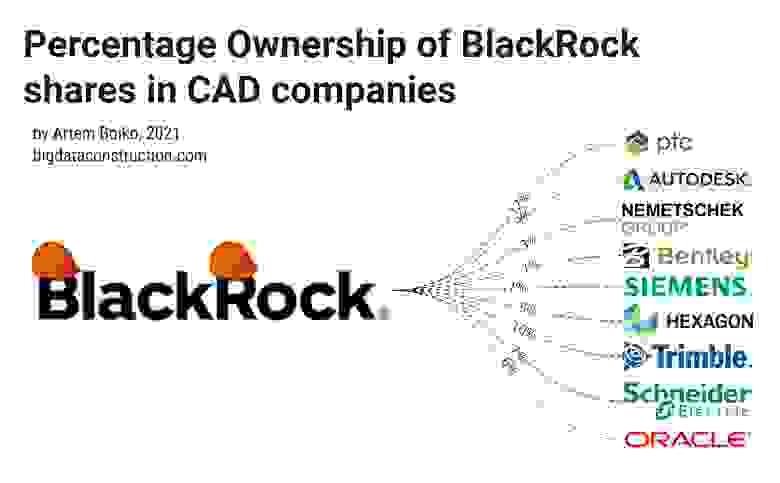 Доля доли BlackRock в компаниях САПР