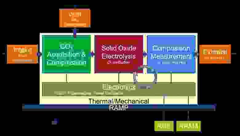 Схема узлов MOXIE. Источник: NASA