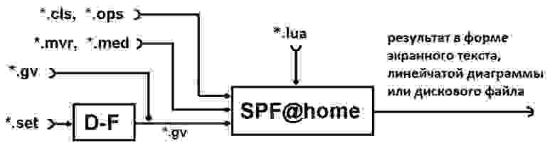 На рисунке - схема инструментального комплекса  (*.set и *.gv  – программный файл и  файл информационного графа анализируемой программы соответственно, *.mvr, *.med – файлы метрик вершин и дуг графа алгоритма соответственно, *.cls, *.ops – файлы параметров вычислителей и операторов программы соответственно, *.lua – текстовый файл на языке Lua, содержащий методы реорганизации ЯПФ)