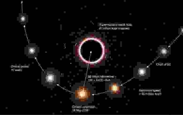 Из-за эффектов как высокой скорости (специальная теория относительности), так и кривизны пространства (общая теория относительности) звезда, проходящая рядом с чёрной дырой, должна подвергнуться ряду важных воздействий, которые приведут к физическим наблюдаемым явлениям, таким как красное смещение её света и небольшое, но значительное изменение её эллиптической орбиты. Сближение S0–2 в мае 2018 года было лучшим шансом, предоставленным нам, чтобы исследовать эти релятивистские эффекты и тщательно изучить предсказания Эйнштейна (ESO/M. KORNMESSER)