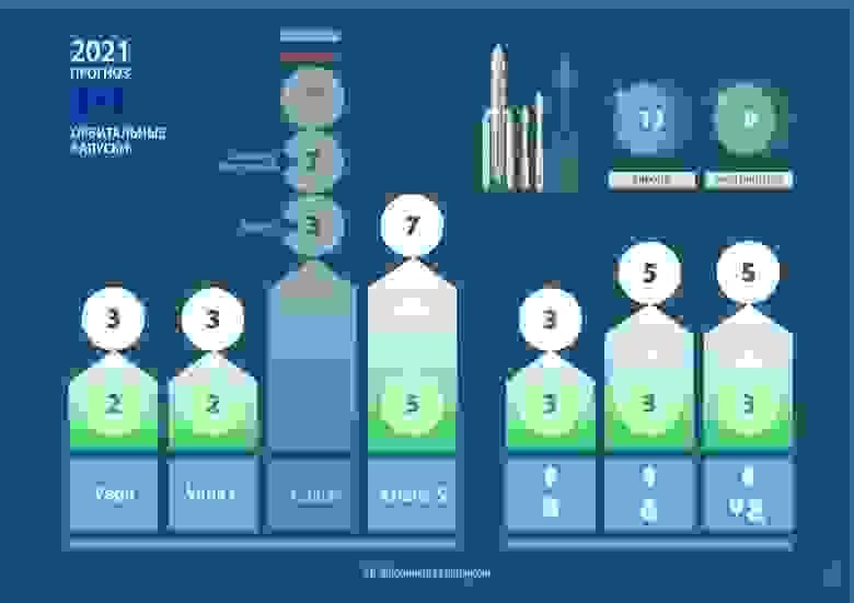 Ожидания и мой прогноз орбитальных запусков от Европы на 2021 год. Методика зачета запусков по странам от Wiki «2021_in_spaceflight». Отдельно выделил запуски РН «Союз» (зачет за Россией) через Arianespace c трех космодромов (Байконур, Восточный, Куру).