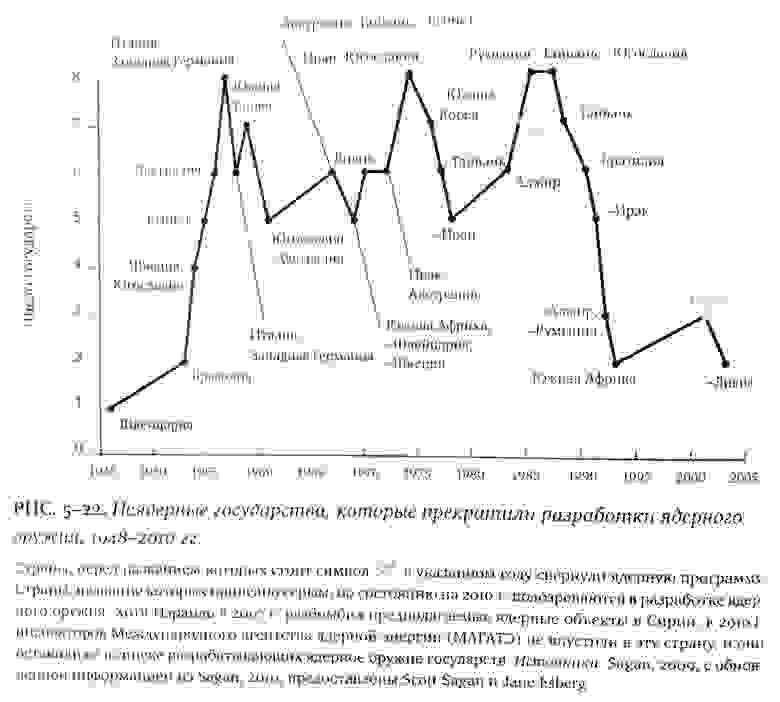 """Данные из книги Стивена Пинкера """"Лучшее в нас"""", АНФ, 2020.."""