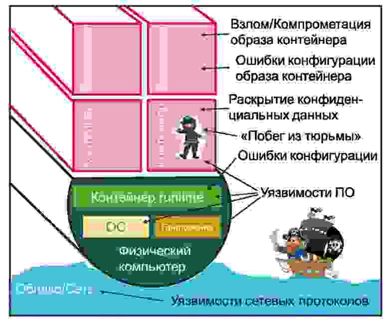Рис.2. Опасности «контейнерного мира»