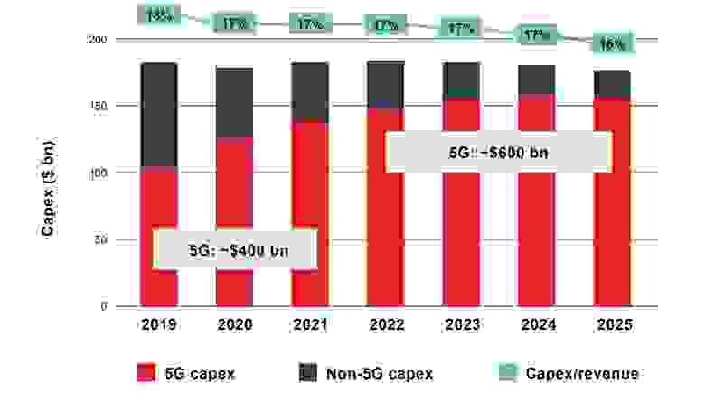 Рис. 2: Капитальные вложения CAPEX Операторов связи в мобильную связь по всему миру (Источник: е GSMA)