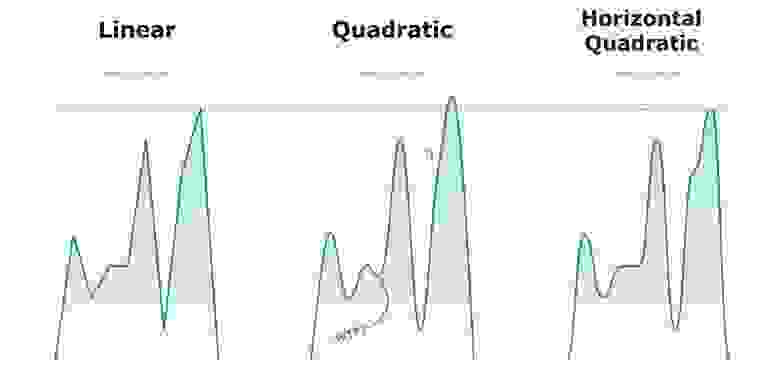 Типы отображения линии графика
