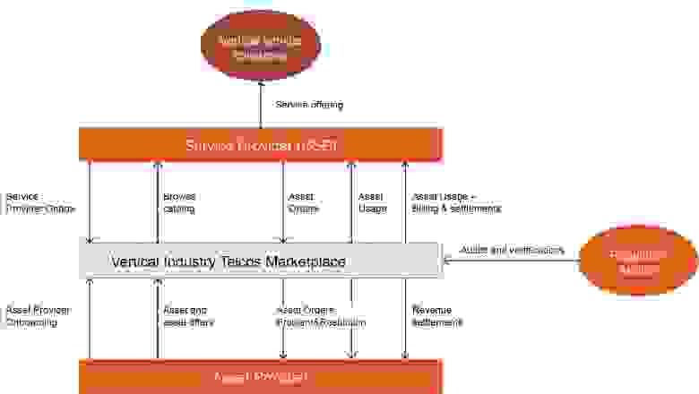 Рис. 10: Экосистема Федеративной Торговой площадки