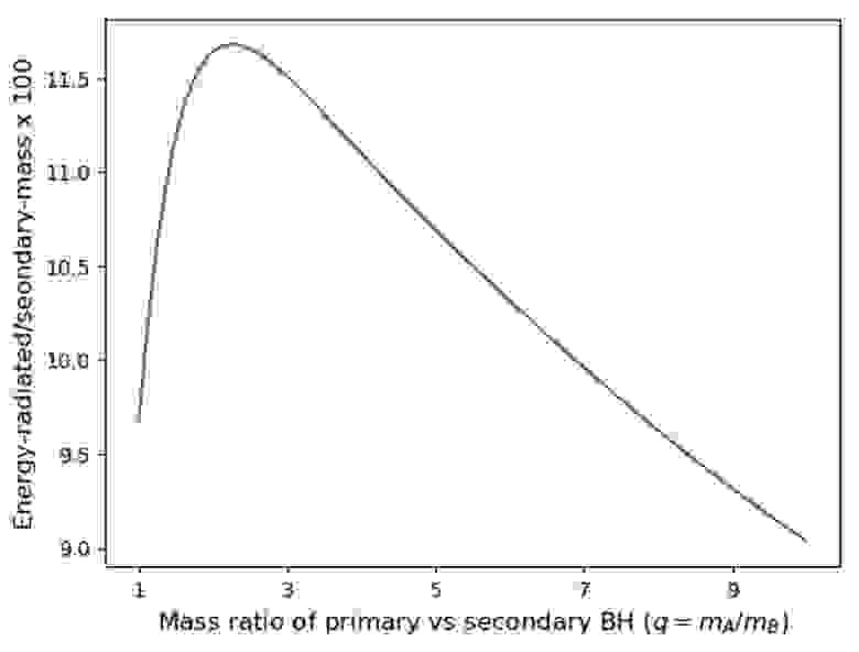Какая часть массы преобразуется в гравитационные волны при слиянии двух чёрных дыр? Обратите внимание, что, хотя график, очевидно, показывает большие вариации в зависимости от соотношения масс, масштаб по оси y очень мал, и «10 %» даёт хорошее приближение в широком диапазоне соотношений масс (ВИДЖАЙ ВАРМА)