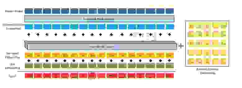 Архитектура модели DeBERTa