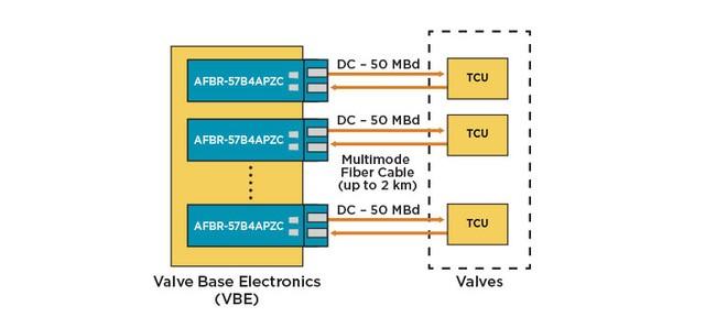 Волоконно-оптические линии связи в преобразовательной станции HVDC.