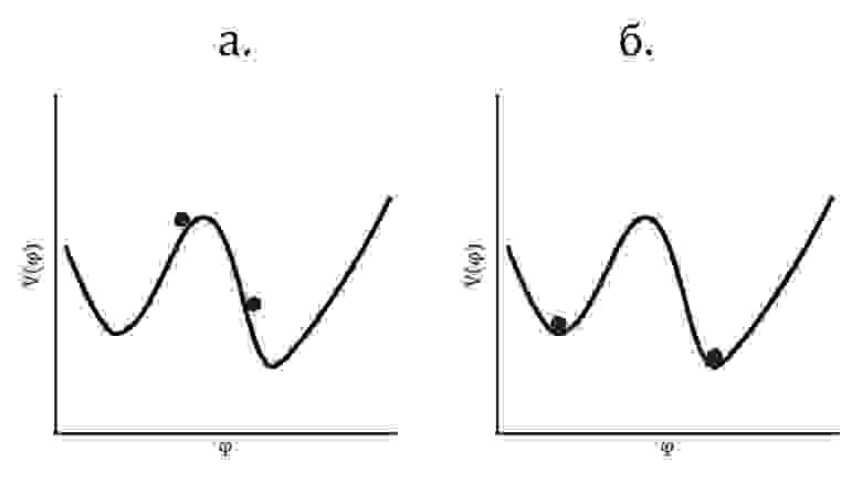 Варианты туннельного перехода инфлатона: а) в современной инфляционной модели (по Линде), б) в работе Гута