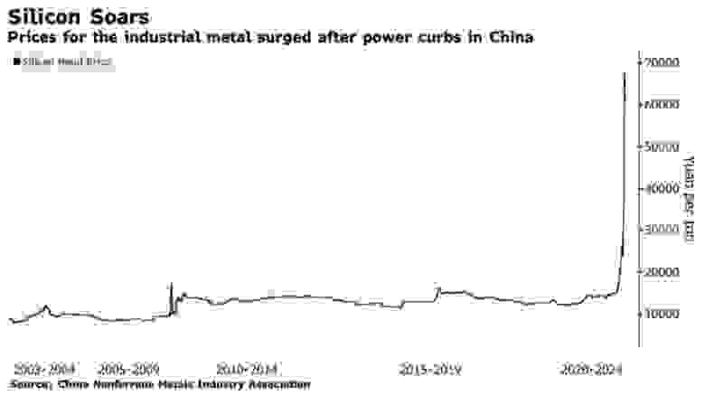Динамика цен на металлический кремень с 2003 года по наши дни. Источник: Bloomberg