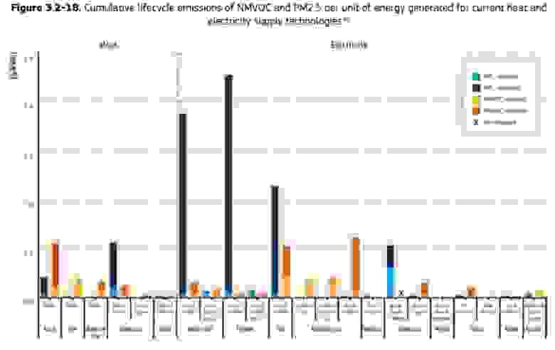 Удельные выбросы твердых частиц PM2.5 и неметановой органики (NMVOC - бензол, этанол, формальдегид и т.д.)