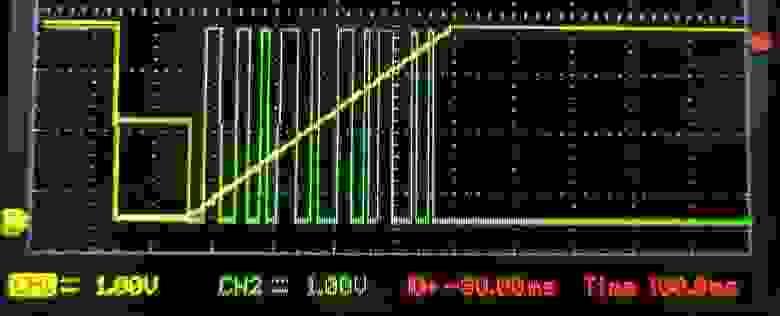 Желтый - сигнал с DAC, зеленый - выход TIM3_CH1