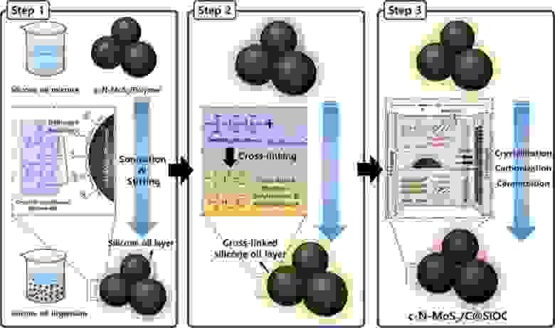 Схема процесса синтеза анодного материала на основе MoS2