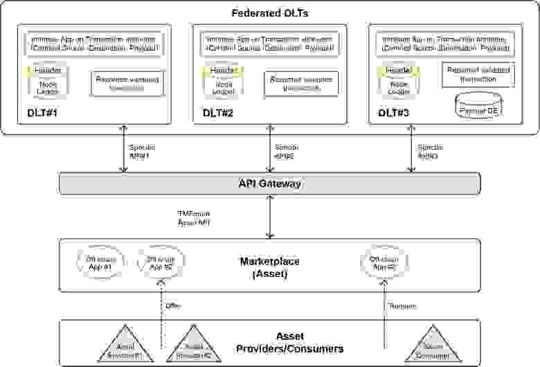 Рис. 9: Общая схема архитектуры Федеративных DLT