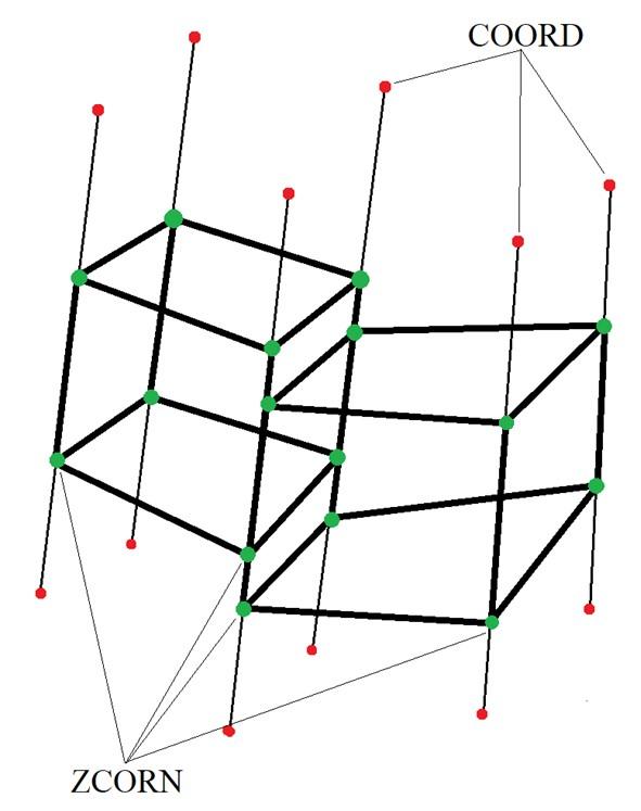 Рисунок 1: Структура ГУТ: набор из шести пилларов, на которых заданы две ячейки
