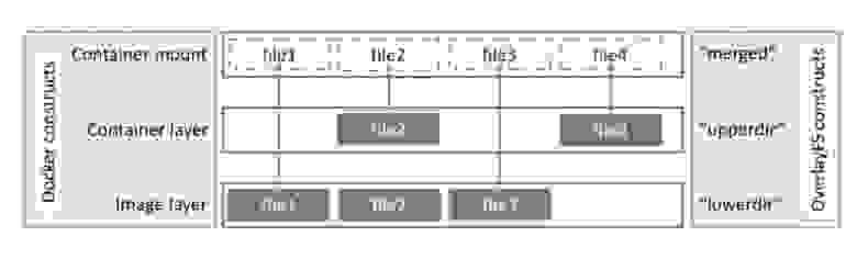 Рис.4. Принцип overlayfs (из docker documentation).