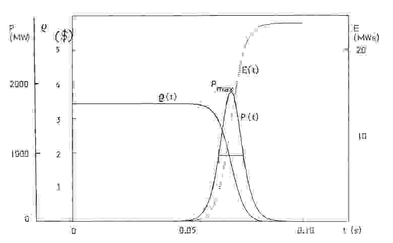 Рис. 2. Мощность реактора, реактивность и энергия в зависимости от времени во время повышения импульсной характеристики.