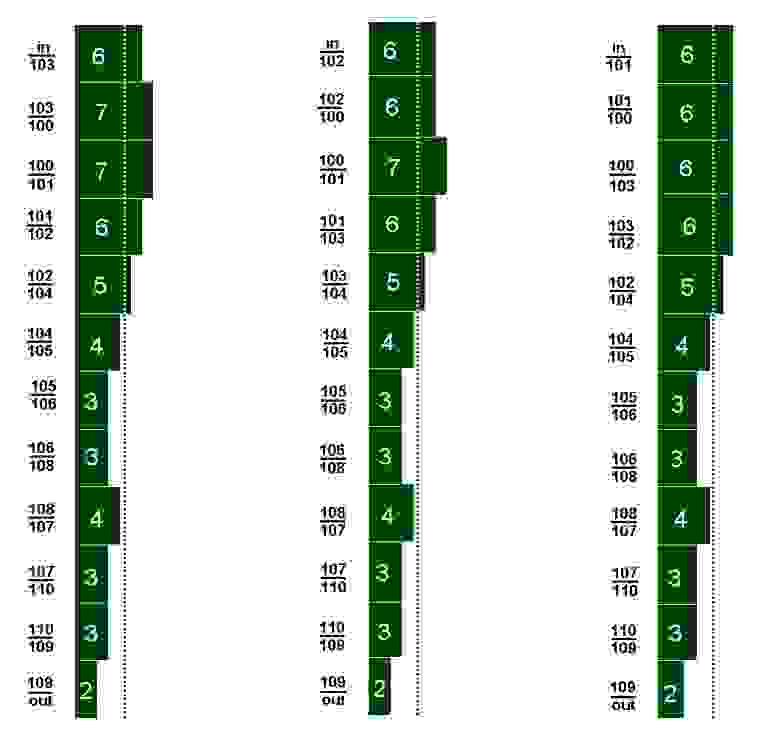 """Рисунок 3 Количество одновременно  существующих данных для трёх (слева направо) вариантов последовательного выполнения алгоритма рис. 1  (слева от диаграммы – промежуток ярусов с указанием номеров операторов в формате """"предыдущий / последующий""""; in и out – входные и выходные данные соответственно, в прямоугольниках диаграммы – количество данных)"""