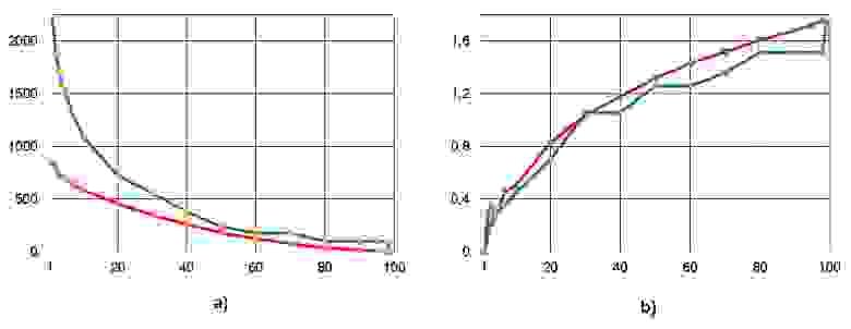 Рисунок 7. Число перемещений операторов между ярусами - a) и коэффициент вариации CV - b) при снижении ширины ЯПФ для алгоритма решения системы линейных алгебраических уравнений 10-го порядка прямым (неитерационным) методом Гаусса (ось абсцисс –   ширина ЯПФ после реформирования)