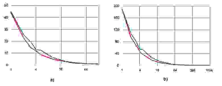 Рисунок 4. Возрастание высоты (ординаты) при ограничении ширины ЯПФ (абсциссы),  разы;  алгоритм умножения квадратных  матриц классическим  методом 5 и 10-го порядков – рис. a) и b) соответственно