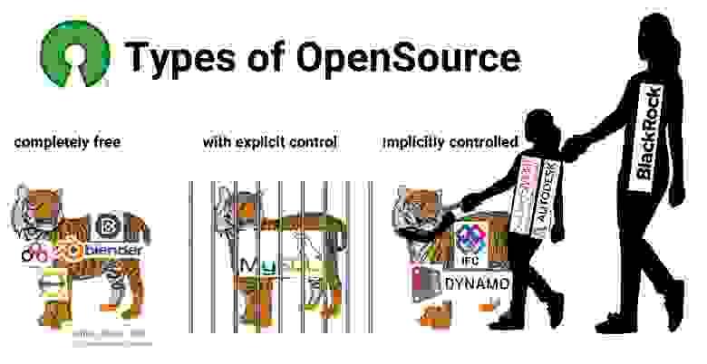 Типы open source: совершенно свободный, с явным контролем, неявно контролируемый