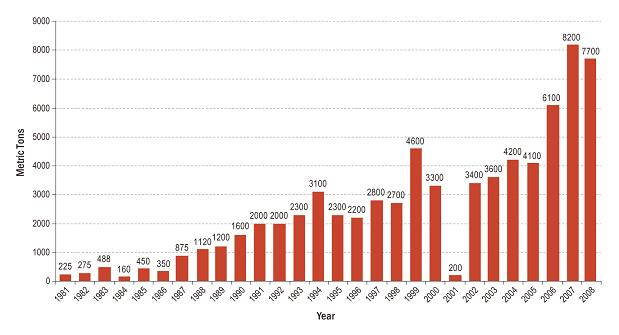 Количество в тоннах производимого в Афганистане опиума по годам