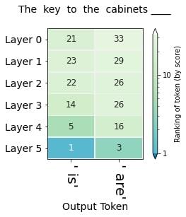 Итоговый вывод присваивает правильный номер, первые пять слоёв удивительным образом не могут этого сделать, выдавая больший ранг «is», а не правильному ответу «are». Понять происходящее мы можем, изучив внимание или его внутренний слой.