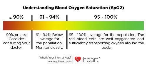 ⩽90% — стоит обратиться ко врачу; 91–94% — ниже среднего, стоит последить за показателем; 95–100% — среднее значение, при котором эритроциты обогащены кислородом и доставляют его в органы