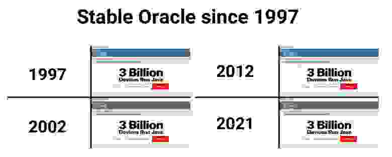Стабильный Oracle c 1997 года