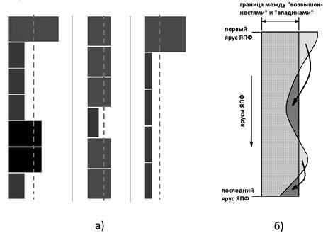 """На рис. показаны линейчатые диаграммы ширин ярусов реальных ЯПФ  из копий экранов при работе системы SPF@home (средне-арифметическое значение ширин показано  пунктиром, a) и символическая схема действия метода """"Bulldozer"""" - б)"""