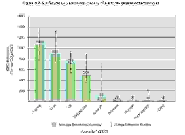 Удельные выбросы CO2 за жизненный цикл разных видов генерации. График из отчета JRC.